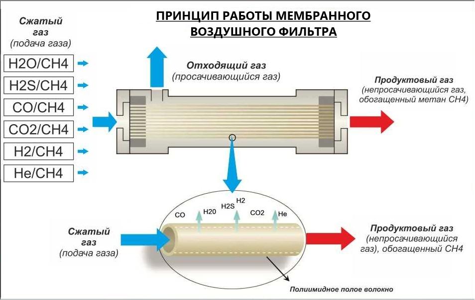 Схема распределения потоков в