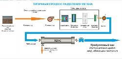"""Мембранные технологии """"Тегас"""" для подготовки углеводородных газов"""